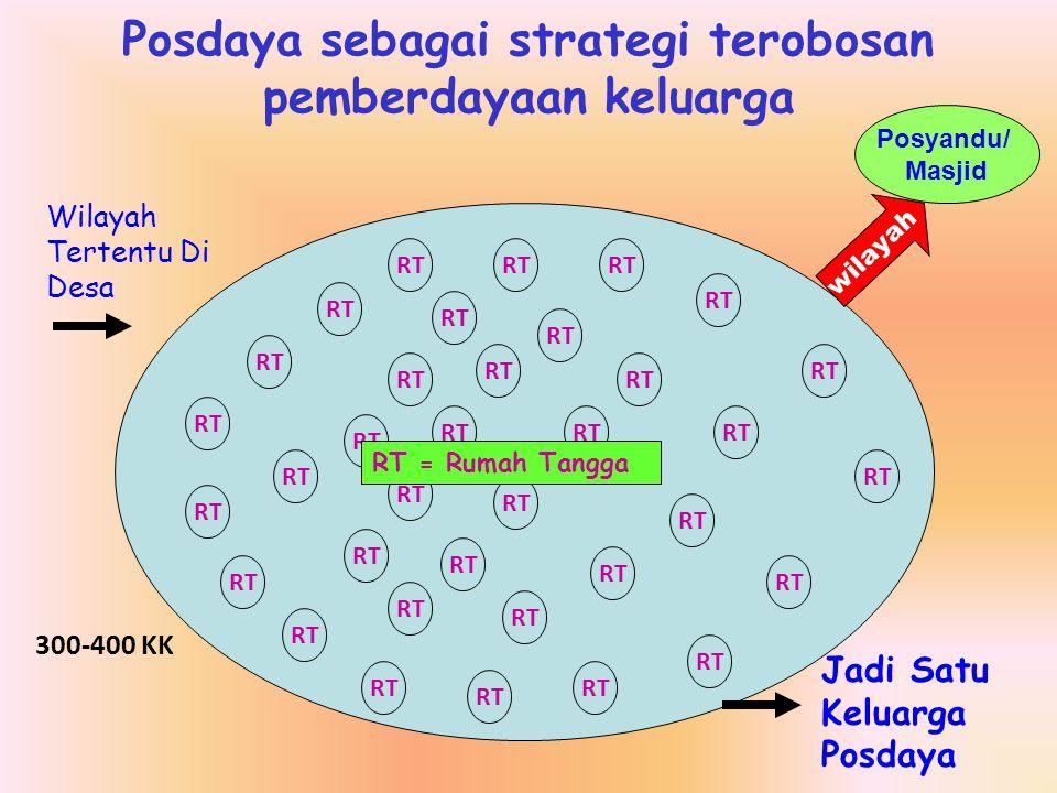 Posdaya sebagai strategi terobosan pemberdayaan keluarga RT Wilayah Tertentu Di Desa Jadi Satu Keluarga Posdaya RT = Rumah Tangga wilayah Posyandu/ Ma
