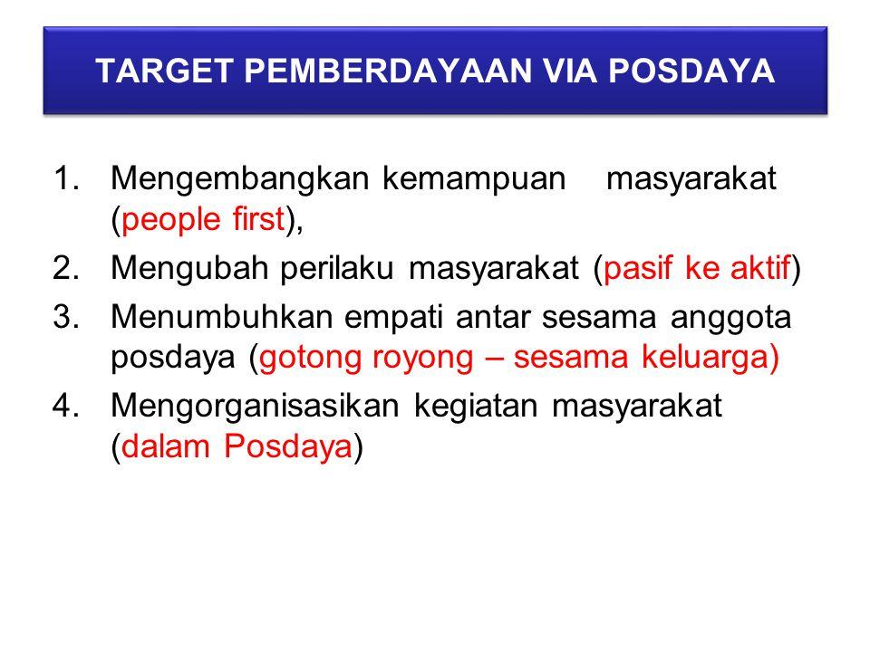 TARGET PEMBERDAYAAN VIA POSDAYA 1.Mengembangkan kemampuan masyarakat (people first), 2.Mengubah perilaku masyarakat (pasif ke aktif) 3.Menumbuhkan emp