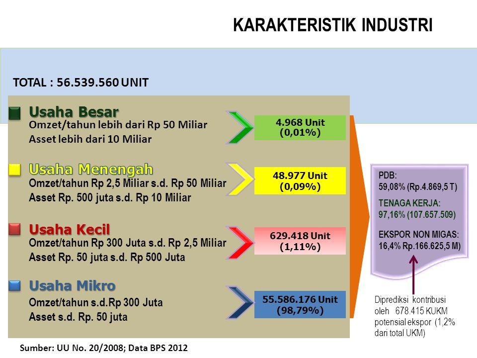 KARAKTERISTIK INDUSTRI Sumber: UU No. 20/2008; Data BPS 2012 55.586.176 Unit (98,79%) 629.418 Unit (1,11%) 48.977 Unit (0,09%) 4.968 Unit (0,01%) TOTA