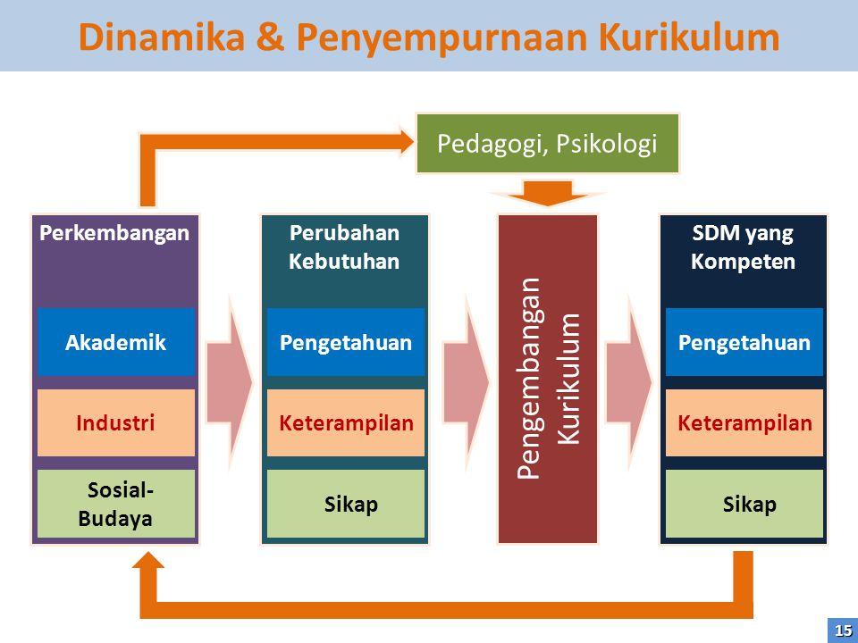 Perkembangan Akademik Industri Sosial- Budaya Perubahan Kebutuhan Pengetahuan Keterampilan Sikap Pengembangan Kurikulum SDM yang Kompeten Pengetahuan