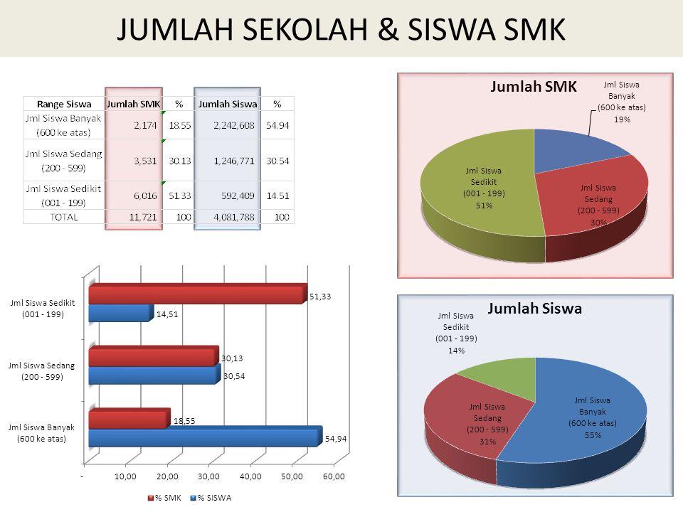 JUMLAH SEKOLAH & SISWA SMK