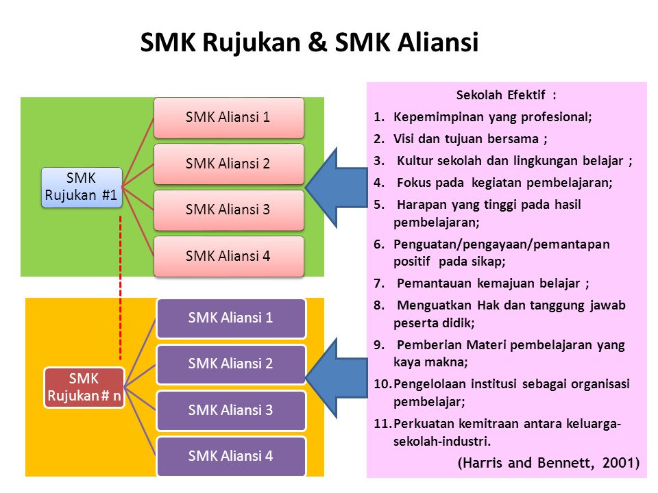 SMK Rujukan #1 SMK Aliansi 1SMK Aliansi 2SMK Aliansi 3SMK Aliansi 4 SMK Rujukan # n SMK Aliansi 1SMK Aliansi 2SMK Aliansi 3SMK Aliansi 4 SMK Rujukan &