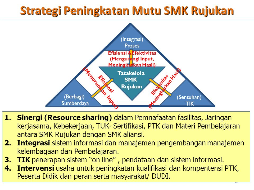 Strategi Peningkatan Mutu SMK Rujukan Tatakelola SMK Rujukan (Berbagi) Sumberdaya (Sentuhan) TIK (Integrasi) Proses Efektivitas (Meningkatkan Hasil) E