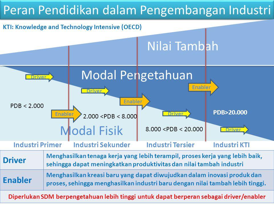 KONDISI ANGKATAN KERJA NASIONAL 2012 MENURUT PENDIDIKAN Sumber: Pusdatinaker, 2012