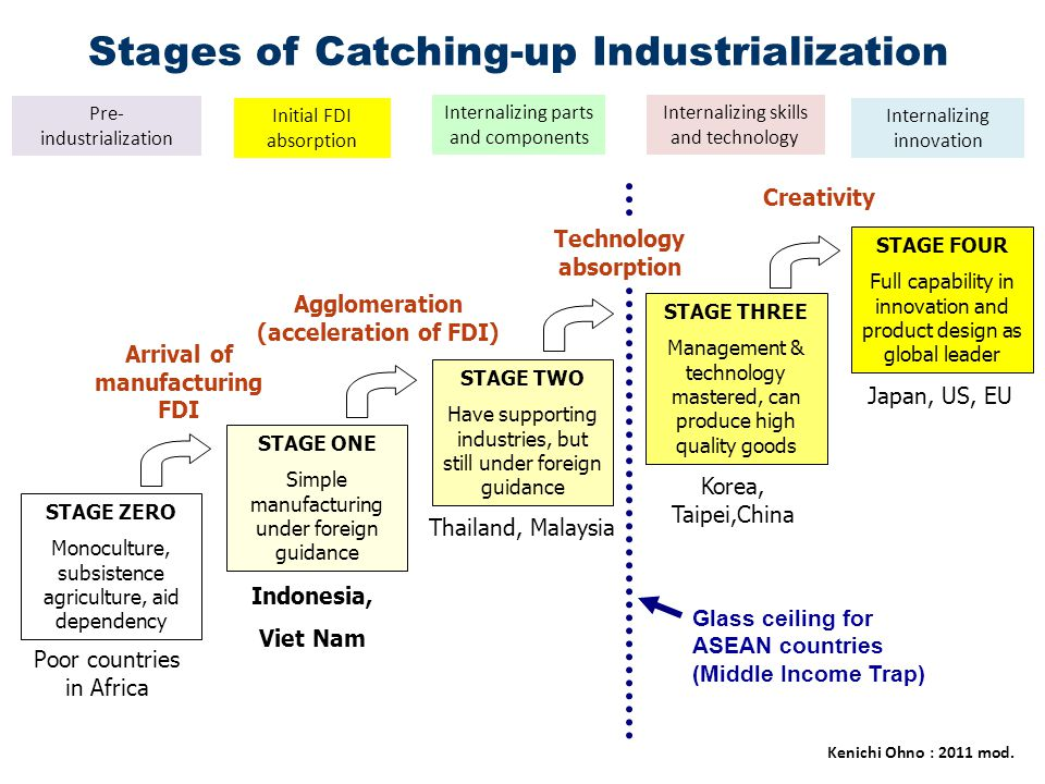 STAGE ONE Simple manufacturing under foreign guidance STAGE TWO Have supporting industries, but still under foreign guidance STAGE THREE Management &