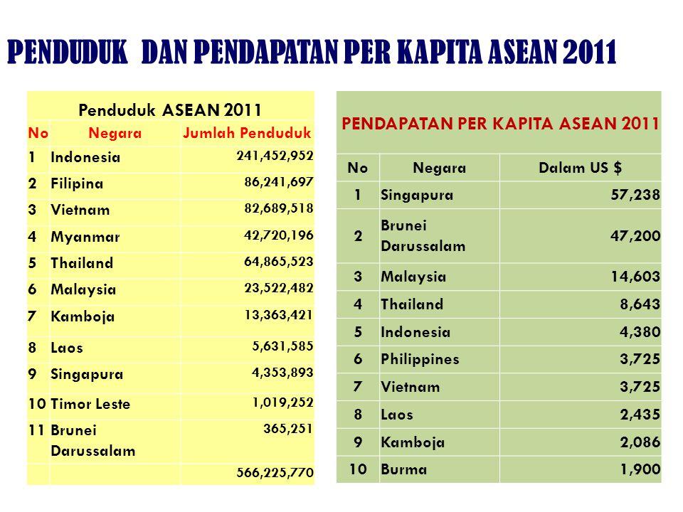 Penduduk ASEAN 2011 NoNegaraJumlah Penduduk 1Indonesia 241,452,952 2Filipina 86,241,697 3Vietnam 82,689,518 4Myanmar 42,720,196 5Thailand 64,865,523 6