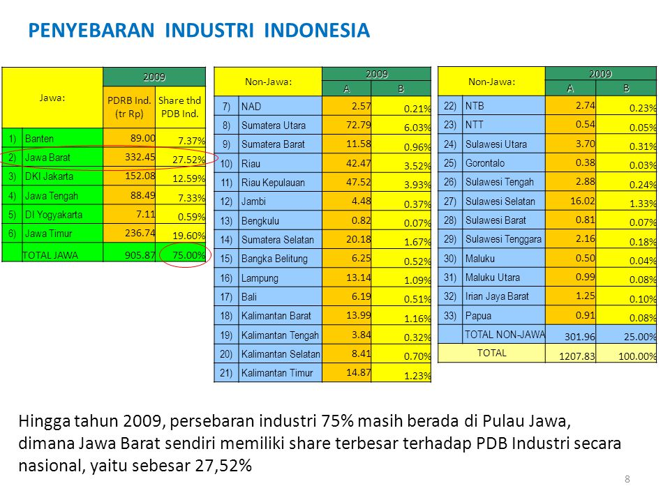PENYEBARAN INDUSTRI INDONESIA Jawa: 2009 PDRB Ind. (tr Rp) Share thd PDB Ind. 1) Banten 89.00 7.37% 2) Jawa Barat 332.45 27.52% 3) DKI Jakarta 152.08