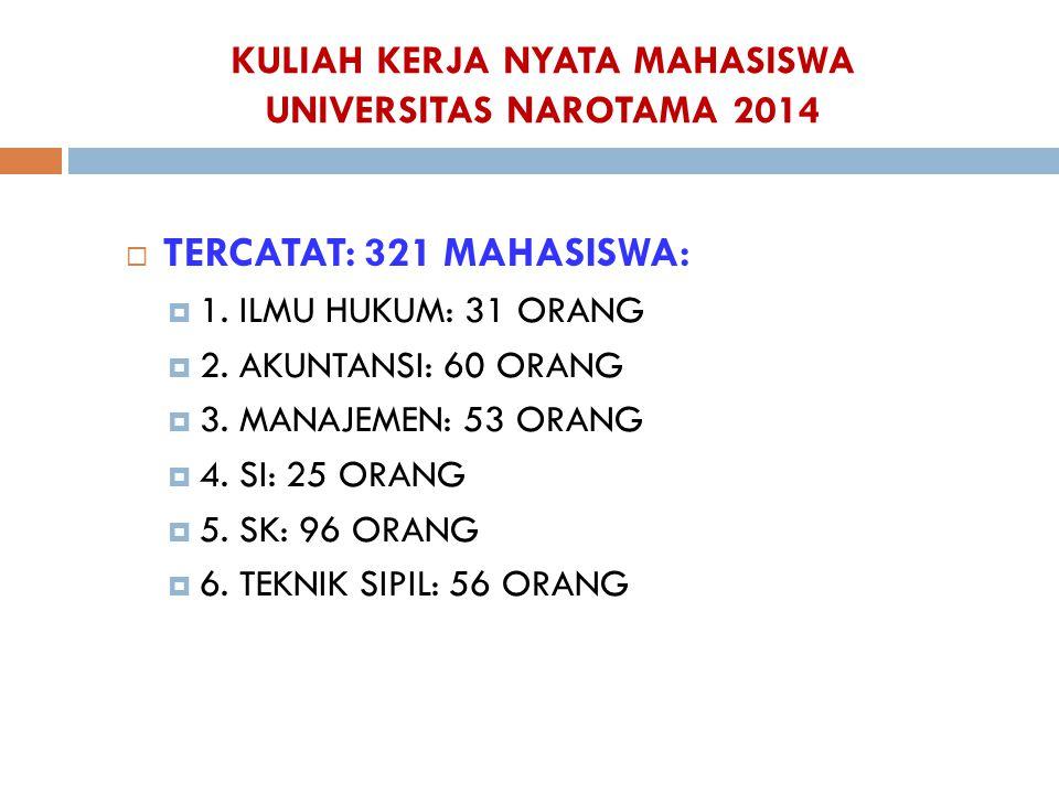 KULIAH KERJA NYATA MAHASISWA UNIVERSITAS NAROTAMA 2014  TERCATAT: 321 MAHASISWA:  1. ILMU HUKUM: 31 ORANG  2. AKUNTANSI: 60 ORANG  3. MANAJEMEN: 5