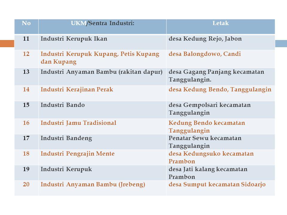 NoUKM/Sentra Industri:Letak 11Industri Kerupuk Ikan desa Kedung Rejo, Jabon 12Industri Kerupuk Kupang, Petis Kupang dan Kupang desa Balongdowo, Candi