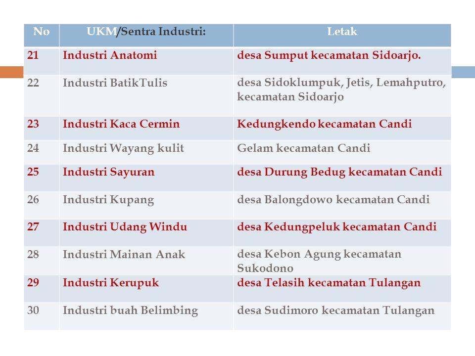NoUKM/Sentra Industri:Letak 21Industri Anatomidesa Sumput kecamatan Sidoarjo. 22Industri BatikTulisdesa Sidoklumpuk, Jetis, Lemahputro, kecamatan Sido