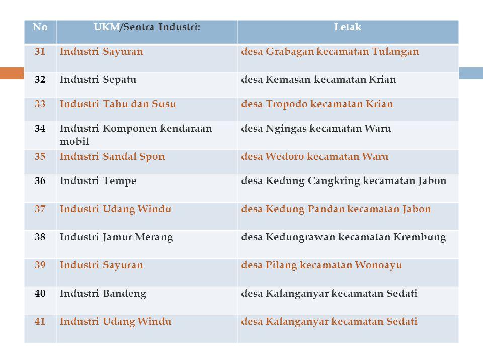 NoUKM/Sentra Industri:Letak 31Industri Sayurandesa Grabagan kecamatan Tulangan 32Industri Sepatudesa Kemasan kecamatan Krian 33Industri Tahu dan Susud