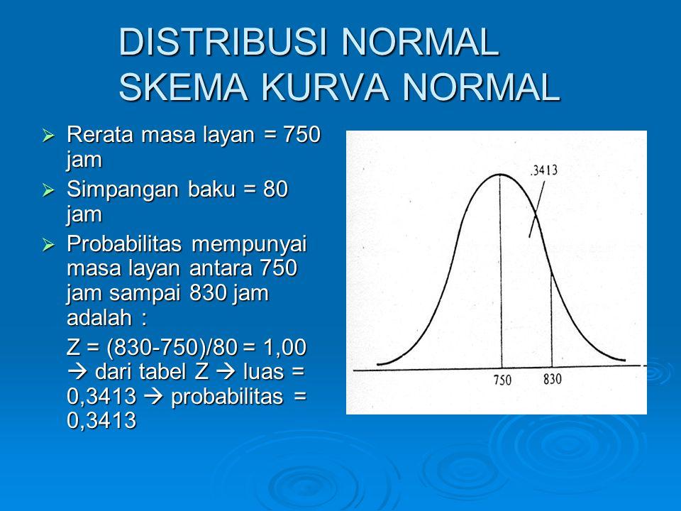 DISTRIBUSI NORMAL SKEMA KURVA NORMAL  Rerata masa layan = 750 jam  Simpangan baku = 80 jam  Probabilitas mempunyai masa layan antara 750 jam sampai