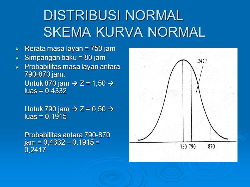 DISTRIBUSI NORMAL SKEMA KURVA NORMAL  Rerata masa layan = 750 jam  Simpangan baku = 80 jam  Probabilitas masa layan antara 790-870 jam: Untuk 870 j