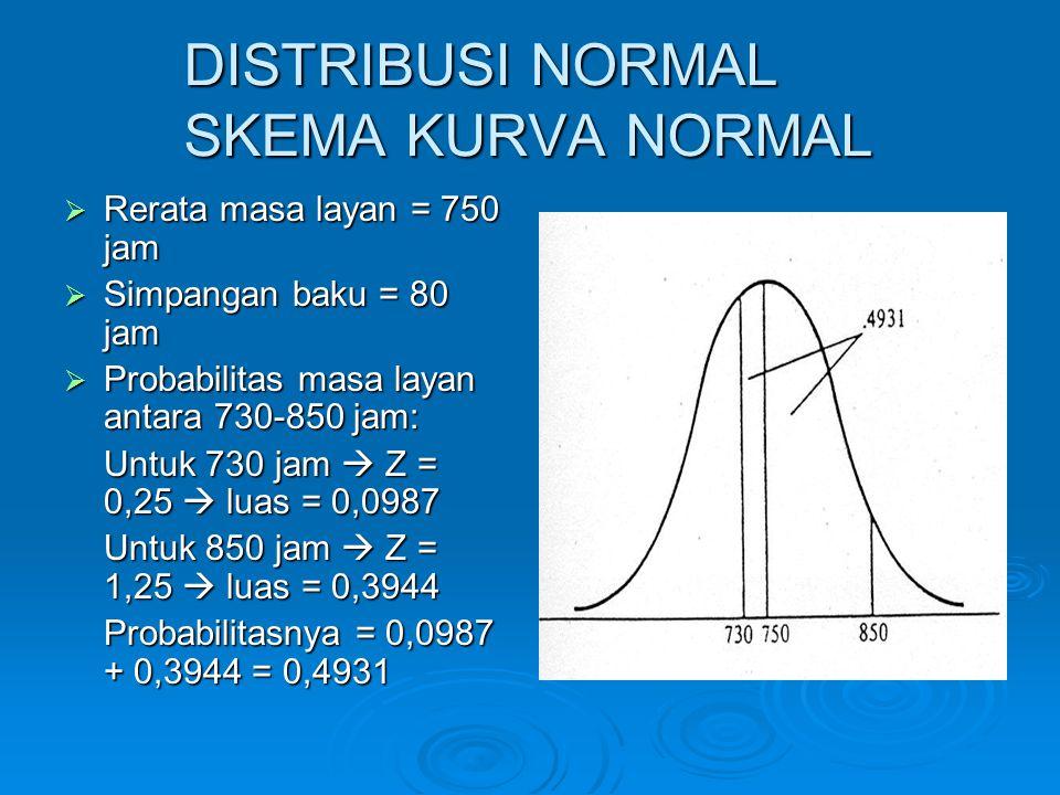 DISTRIBUSI NORMAL SKEMA KURVA NORMAL  Rerata masa layan = 750 jam  Simpangan baku = 80 jam  Probabilitas masa layan antara 730-850 jam: Untuk 730 j