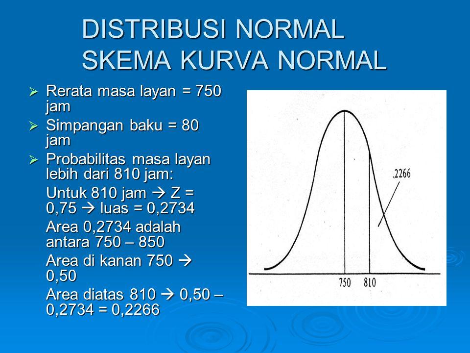 DISTRIBUSI NORMAL SKEMA KURVA NORMAL  Rerata masa layan = 750 jam  Simpangan baku = 80 jam  Probabilitas masa layan lebih dari 810 jam: Untuk 810 j