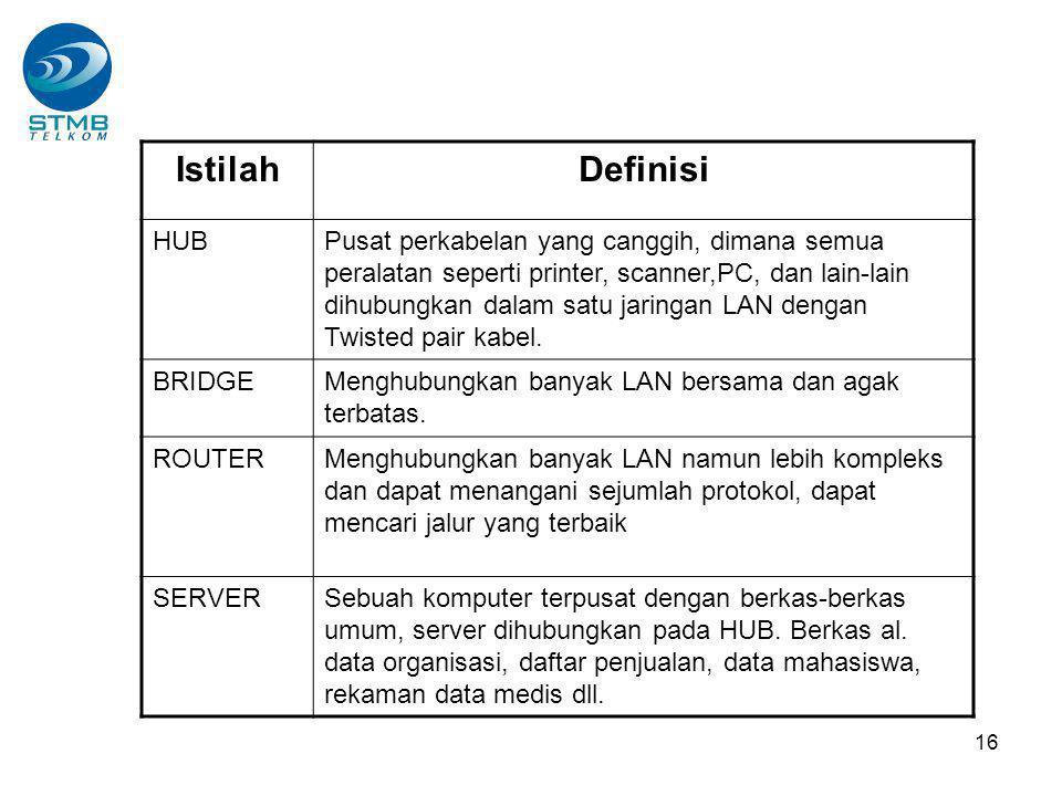 16 IstilahDefinisi HUBPusat perkabelan yang canggih, dimana semua peralatan seperti printer, scanner,PC, dan lain-lain dihubungkan dalam satu jaringan LAN dengan Twisted pair kabel.