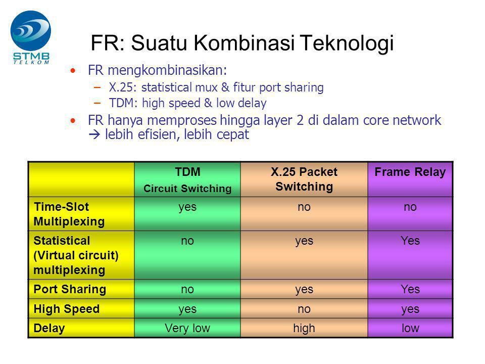 FR: Suatu Kombinasi Teknologi TDM Circuit Switching X.25 Packet Switching Frame Relay Time-Slot Multiplexing yesno Statistical (Virtual circuit) multi