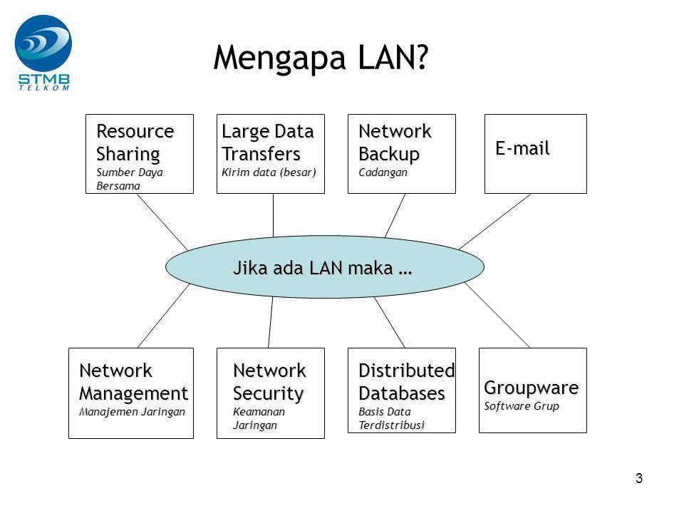 4 Data dan Jaringan multi Service lower Layers MESH STAR RING BUS Topologi Jaringan