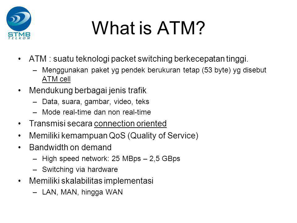 What is ATM.ATM : suatu teknologi packet switching berkecepatan tinggi.