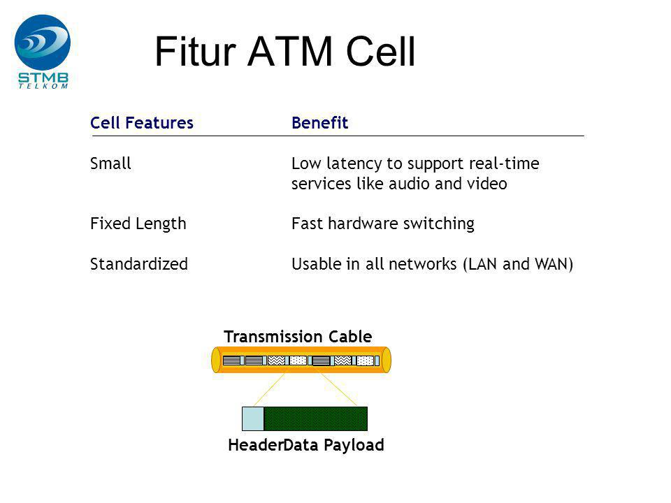 Fitur ATM Cell Cell FeaturesBenefit SmallLow latency to support real-time services like audio and video Fixed LengthFast hardware switching Standardiz