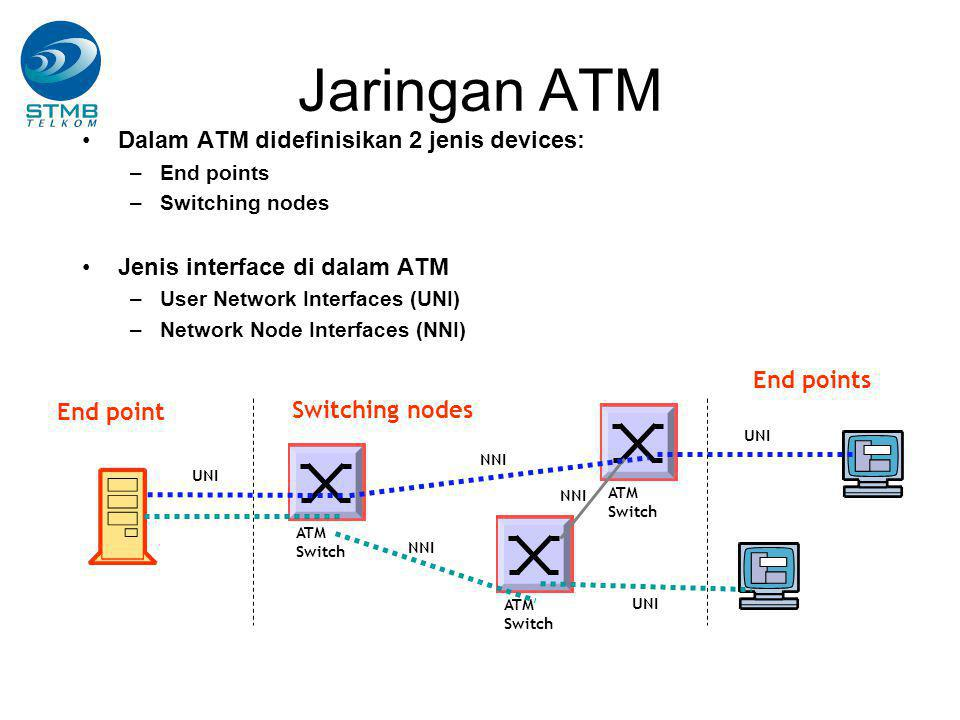 Jaringan ATM Dalam ATM didefinisikan 2 jenis devices: –End points –Switching nodes Jenis interface di dalam ATM –User Network Interfaces (UNI) –Networ