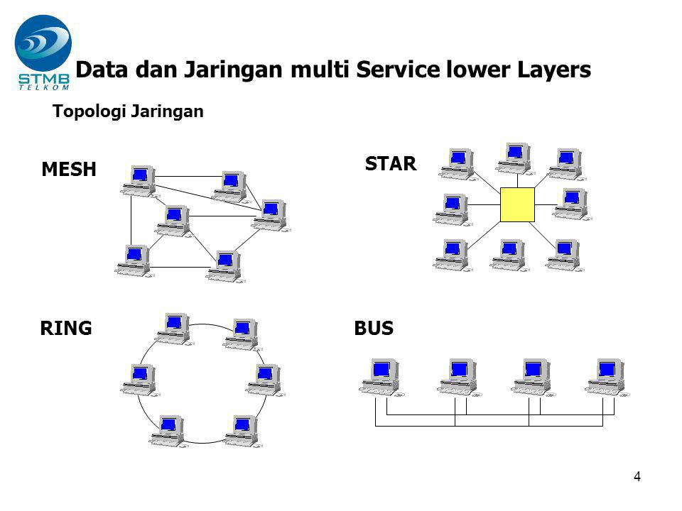 Fitur ATM Cell Cell FeaturesBenefit SmallLow latency to support real-time services like audio and video Fixed LengthFast hardware switching StandardizedUsable in all networks (LAN and WAN) Transmission Cable 48 Bytes 5 Bytes Data PayloadHeader