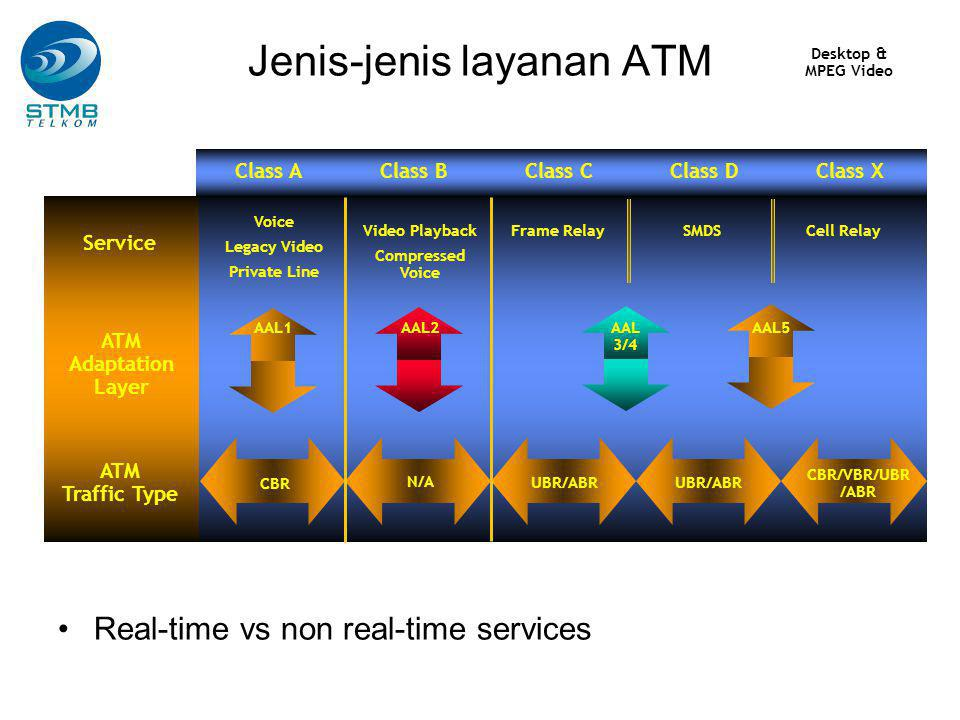 Jenis-jenis layanan ATM ATM Traffic Type ATM Adaptation Layer Service Voice Legacy Video Private Line Video Playback Compressed Voice SMDS AAL1AAL2AAL