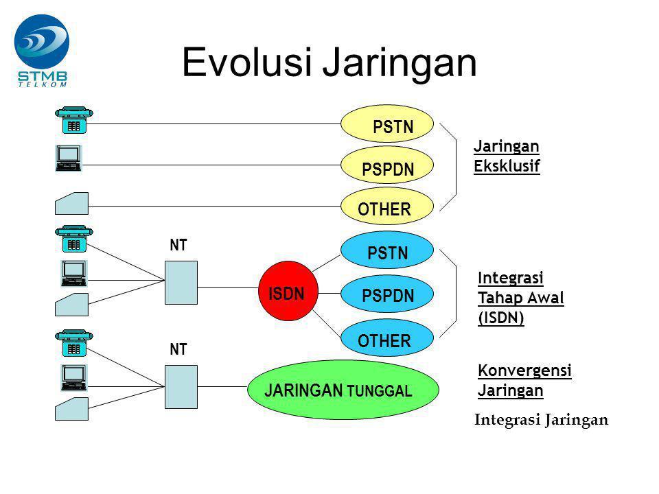 PSTN PSPDN OTHER PSTN JARINGAN TUNGGAL PSPDN OTHER Jaringan Eksklusif Integrasi Tahap Awal (ISDN) Konvergensi Jaringan Integrasi Jaringan ISDN NT Evolusi Jaringan