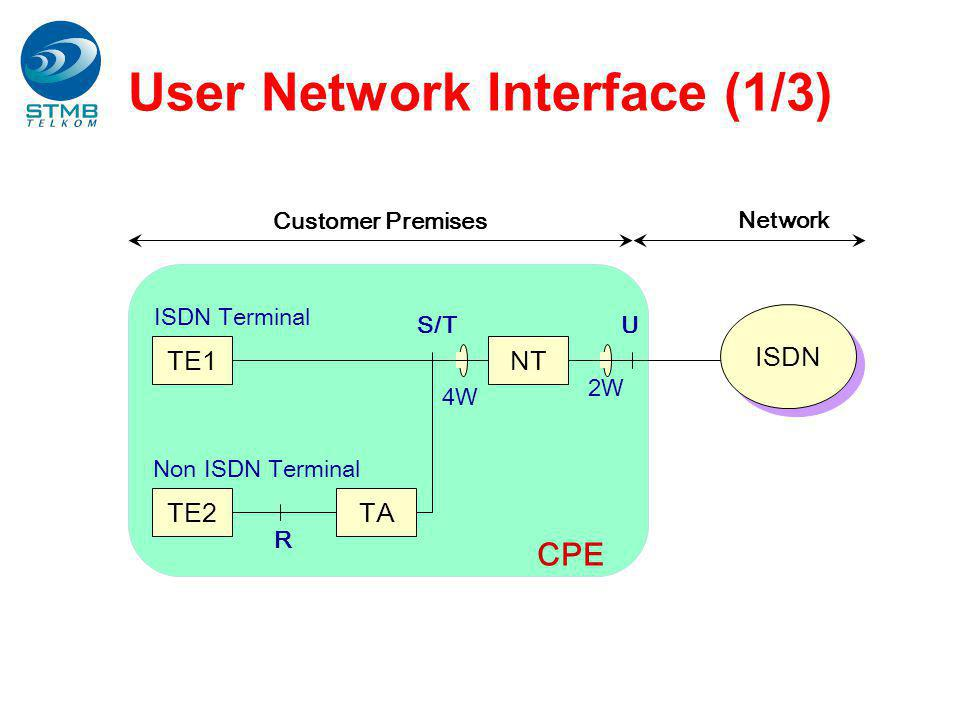 User Network Interface (1/3) CPE ISDN NTTE1 TE2TA ISDN Terminal Non ISDN Terminal S/TU R 4W 2W Customer Premises Network