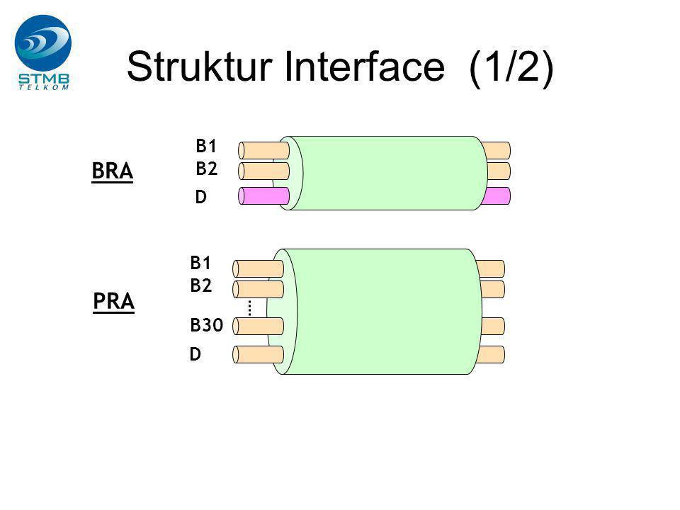 Struktur Interface (1/2) B1 B2 D BRA PRA B1 B2 D B30