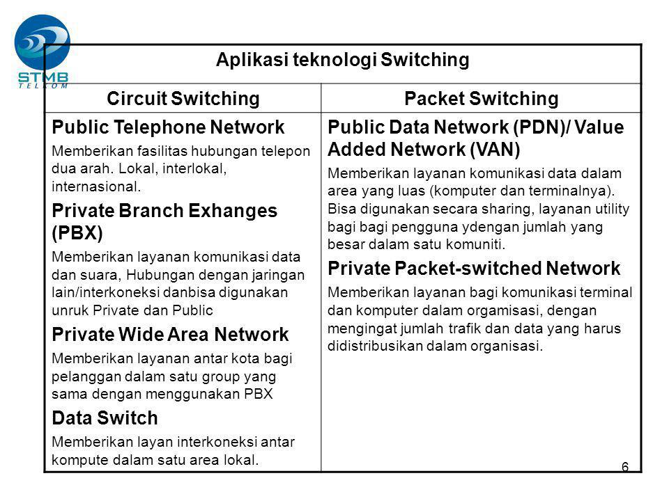 6 Aplikasi teknologi Switching Circuit SwitchingPacket Switching Public Telephone Network Memberikan fasilitas hubungan telepon dua arah.