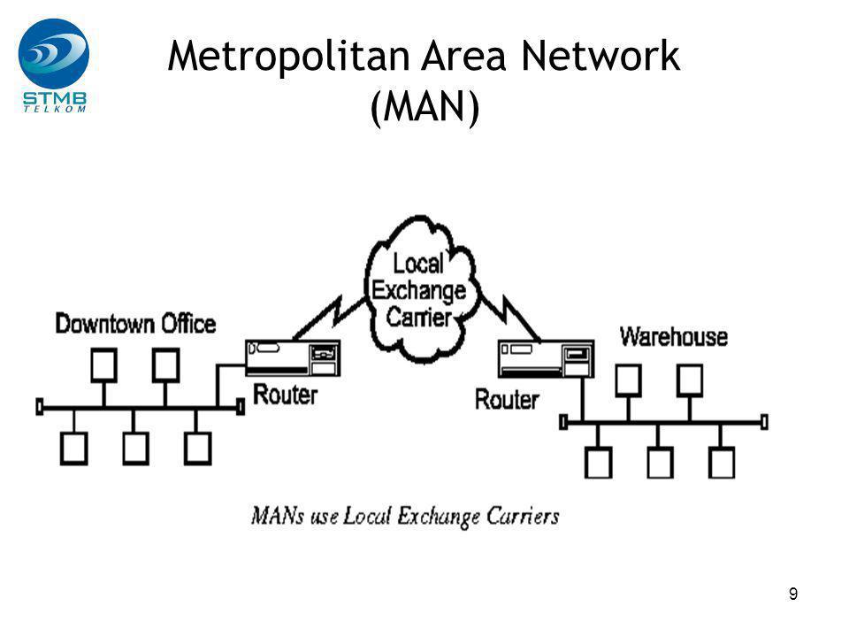 10 Wide Area Network (WAN)  WAN adalah jaringan yang menghubungkan LAN-LAN yang berada dalam kota yang berbeda  Perbedaan dengan MAN hanya dalam penggunaan jaringan untuk menghubungkan LAN, yaitu dengan jaringan telepon jarak jauh  Protokol yang digunakan sama dengan yang digunakan pada MAN  WAN dikenal sebagai hubungan antar Komputer /Terminal yang bersifat intercity, intercountry dan intercontinental.