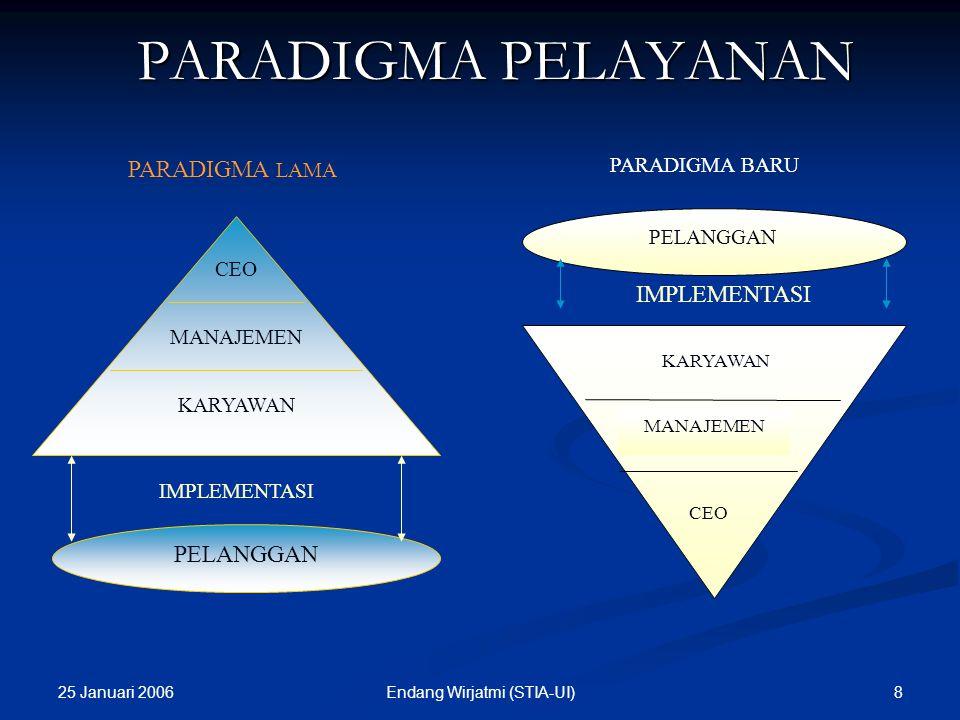 25 Januari 2006 8Endang Wirjatmi (STIA-UI) KARYAWAN CEO MANAJEMEN PELANGGAN IMPLEMENTASI PARADIGMA LAMA MANAJEMEN PELANGGAN IMPLEMENTASI KARYAWAN PARADIGMA BARU CEO PARADIGMA PELAYANAN