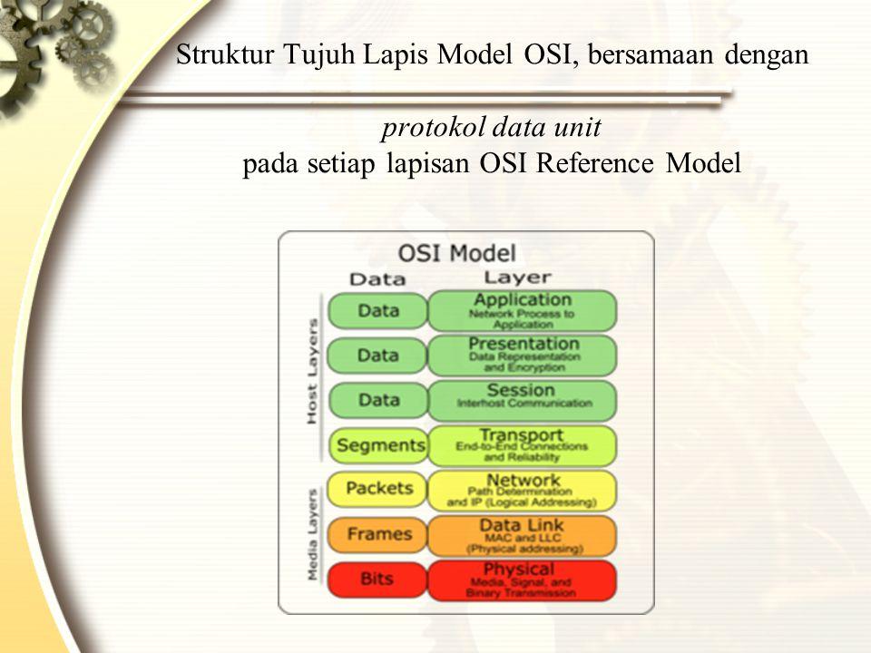 Struktur Tujuh Lapis Model OSI, bersamaan dengan protokol data unit pada setiap lapisan OSI Reference Model