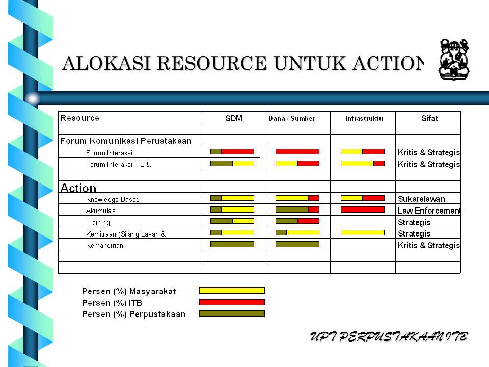 ALOKASI RESOURCE UNTUK ACTION UPT PERPUSTAKAAN ITB