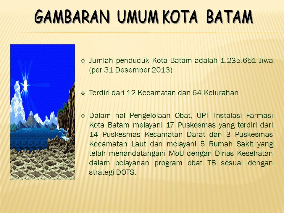  Jumlah penduduk Kota Batam adalah 1.235.651 Jiwa (per 31 Desember 2013)  Terdiri dari 12 Kecamatan dan 64 Kelurahan  Dalam hal Pengelolaan Obat, UPT Instalasi Farmasi Kota Batam melayani 17 Puskesmas yang terdiri dari 14 Puskesmas Kecamatan Darat dan 3 Puskesmas Kecamatan Laut dan melayani 5 Rumah Sakit yang telah menandatangani MoU dengan Dinas Kesehatan dalam pelayanan program obat TB sesuai dengan strategi DOTS.