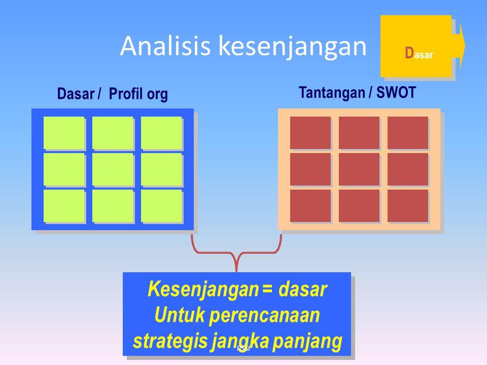 Analisis kesenjangan Dasar / Profil org Tantangan / SWOT Kesenjangan = dasar Untuk perencanaan strategis jangka panjang D asar PSSI