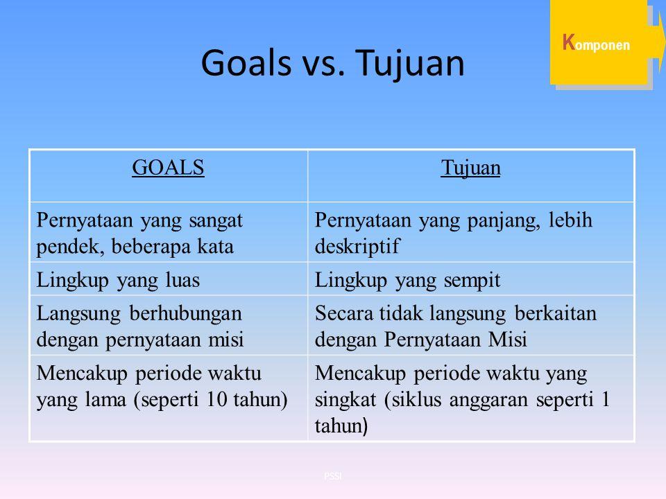 Goals vs. Tujuan GOALSTujuan Pernyataan yang sangat pendek, beberapa kata Pernyataan yang panjang, lebih deskriptif Lingkup yang luasLingkup yang semp