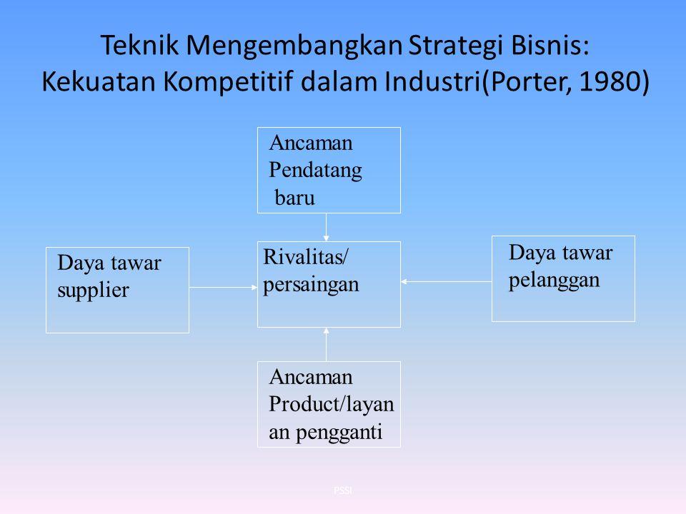 Teknik Mengembangkan Strategi Bisnis: Kekuatan Kompetitif dalam Industri(Porter, 1980) Ancaman Pendatang baru Daya tawar supplier Rivalitas/ persainga