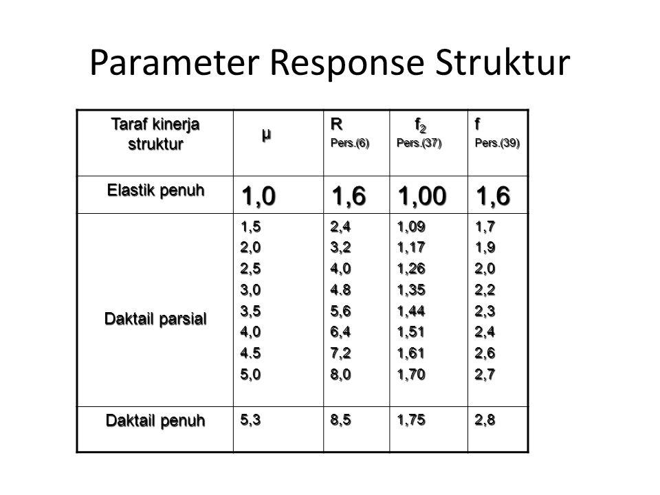 Parameter Response Struktur Taraf kinerja struktur µRPers.(6) f 2 f 2Pers.(37)fPers.(39) Elastik penuh 1,01,61,001,6 Daktail parsial Daktail parsial1,52,02,53,03,54,04.55,02,43,24,04.85,66,47,28,01,091,171,261,351,441,511,611,701,71,92,02,22,32,42,62,7 Daktail penuh 5,38,51,752,8