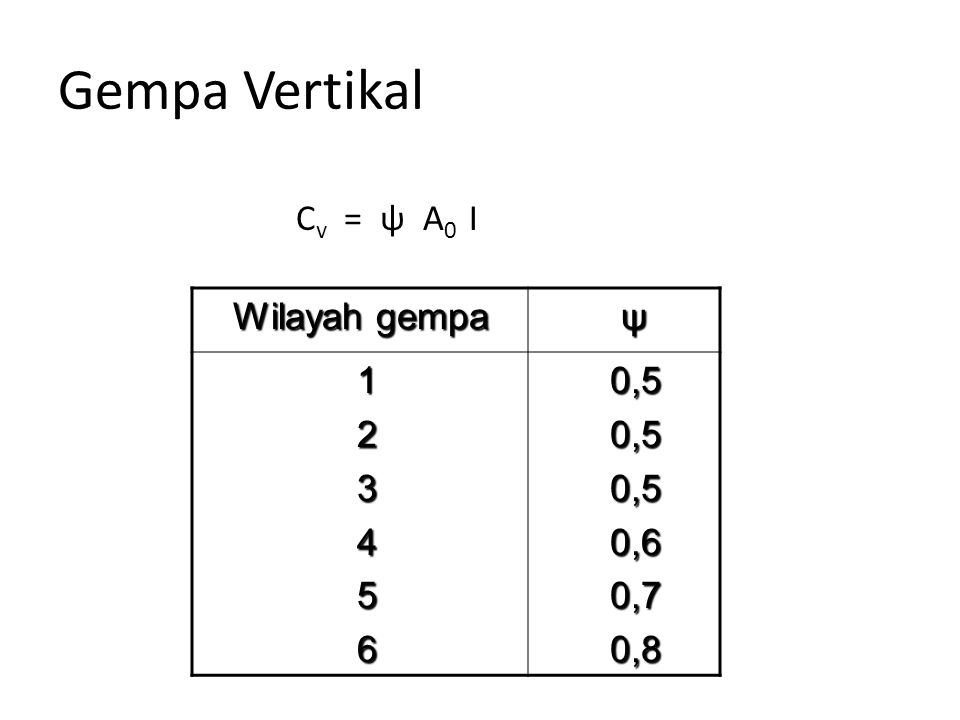 Gempa Vertikal C v = ψ A 0 I Wilayah gempa Wilayah gempa ψ 1 2 3 4 5 6 0,5 0,5 0,6 0,6 0,7 0,7 0,8 0,8
