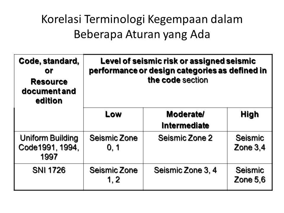 Korelasi Terminologi Kegempaan dalam Beberapa Aturan yang Ada Code, standard, or Resource document and edition Level of seismic risk or assigned seism