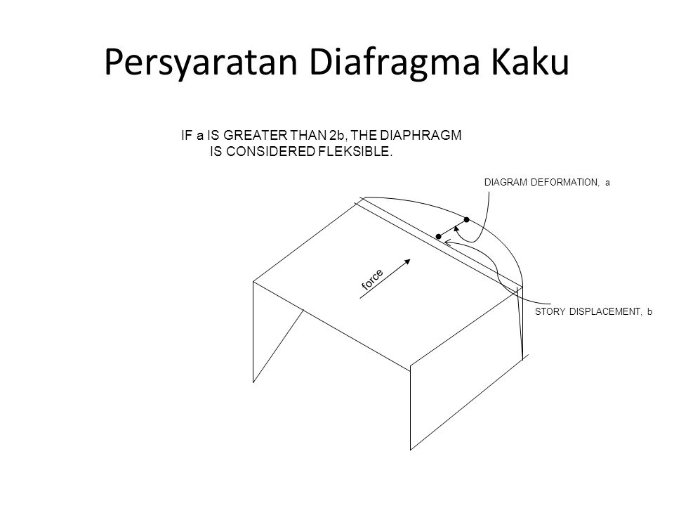 Persyaratan Diafragma Kaku DIAGRAM DEFORMATION, a STORY DISPLACEMENT, b force IF a IS GREATER THAN 2b, THE DIAPHRAGM IS CONSIDERED FLEKSIBLE.