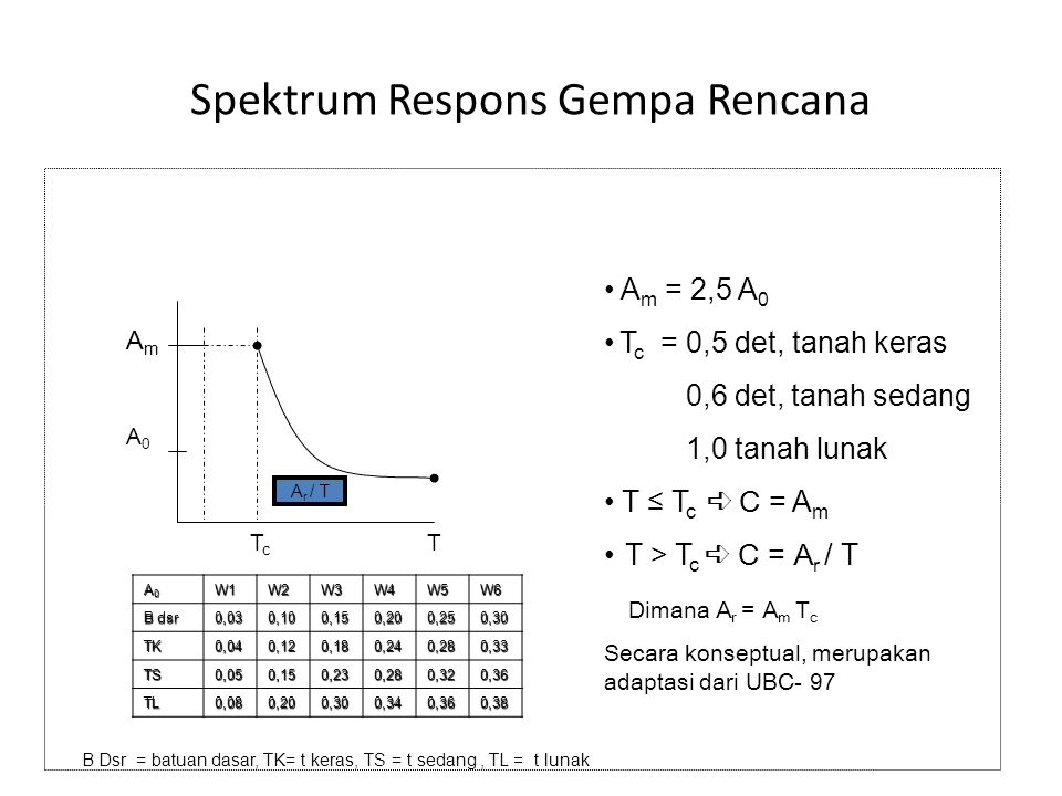 Spektrum Respons Gempa Rencana AmAm A0A0 TcTc T A r / T A m = 2,5 A 0 T c = 0,5 det, tanah keras 0,6 det, tanah sedang 1,0 tanah lunak T ≤ T c ➪ C = A m T > T c ➪ C = A r / T Dimana A r = A m T c Secara konseptual, merupakan adaptasi dari UBC- 97 A0A0A0A0W1W2W3W4W5W6 B dsr 0,030,100,150,200,250,30 TK0,040,120,180,240,280,33 TS0,050,150,230,280,320,36 TL0,080,200,300,340,360,38 B Dsr = batuan dasar, TK= t keras, TS = t sedang, TL = t lunak