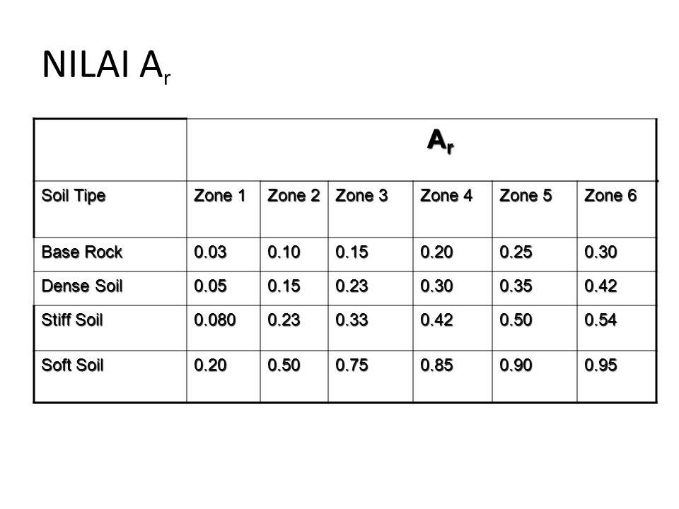 NILAI A r Ar Ar Ar Ar Soil Tipe Zone 1 Zone 2 Zone 3 Zone 4 Zone 5 Zone 6 Base Rock 0.030.100.150.200.250.30 Dense Soil 0.050.150.230.300.350.42 Stiff Soil 0.0800.230.330.420.500.54 Soft Soil 0.200.500.750.850.900.95