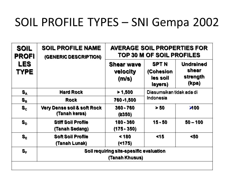 SOIL PROFILE TYPES – SNI Gempa 2002 SOIL PROFI LES TYPE SOIL PROFILE NAME (GENERIC DESCRIPTION) (GENERIC DESCRIPTION) AVERAGE SOIL PROPERTIES FOR TOP