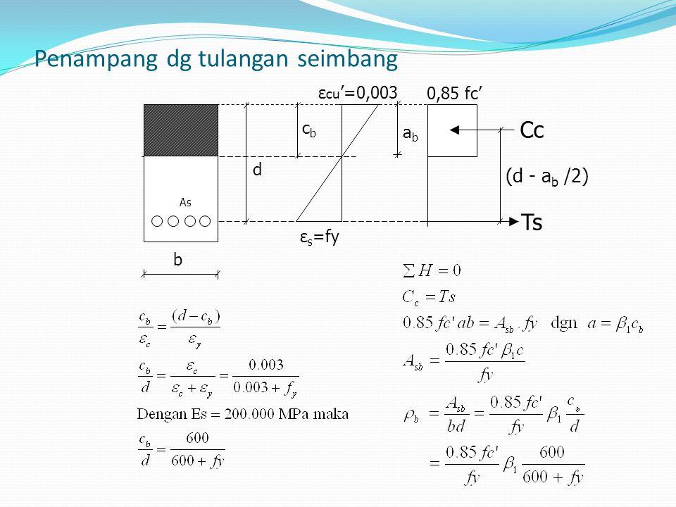 Penampang dg tulangan seimbang d cbcb b abab Cc Ts ε s =fy ε cu '=0,003 0,85 fc' (d - a b /2) As