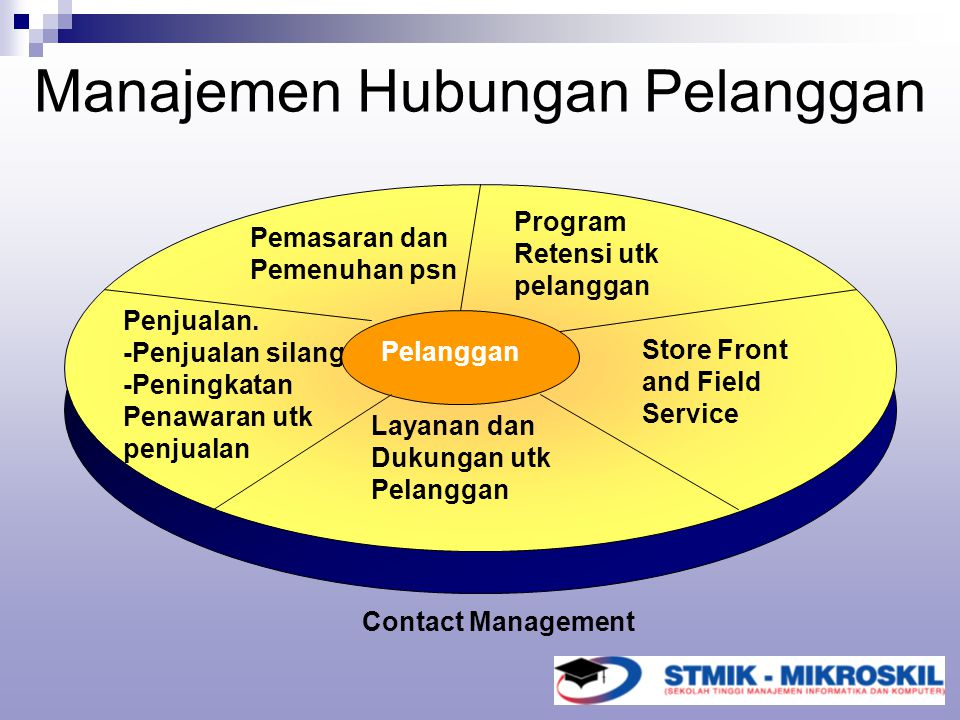 Manajemen Hubungan Pelanggan Penjualan. -Penjualan silang -Peningkatan Penawaran utk penjualan Store Front and Field Service Pemasaran dan Pemenuhan p