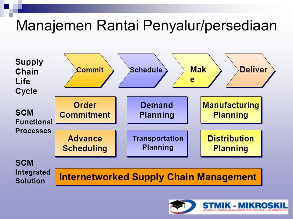 Manajemen Rantai Penyalur/persediaan Schedule Mak e Deliver Transportation Planning Demand Planning Demand Planning Order Commitment Order Commitment