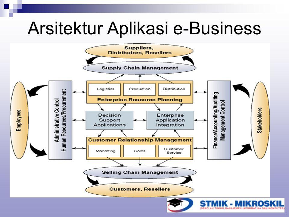 Arsitektur Aplikasi e-Business